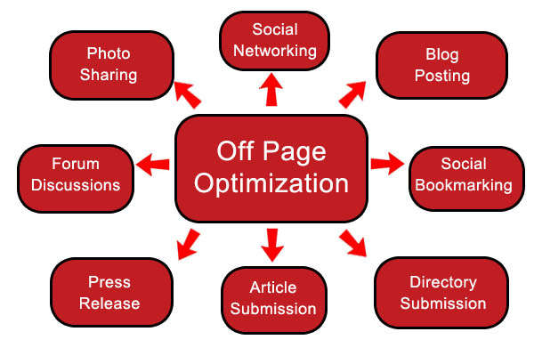 how to generate SEO traffic