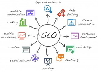 SEO traffic generation